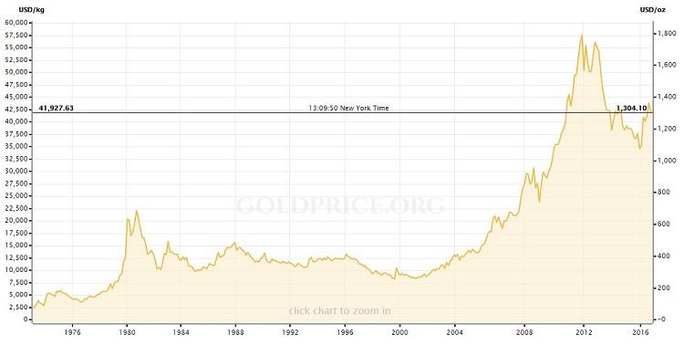 istorija-cene-zlata